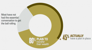 Family, Legacy Planning, Transition Wealth